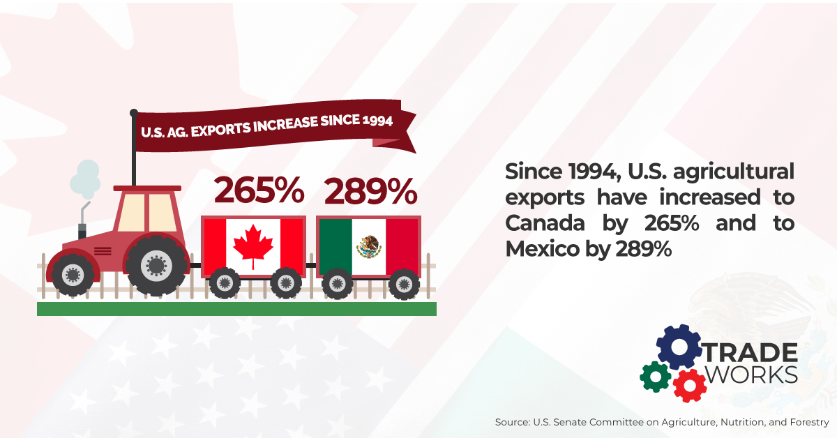 Tradeworks for Americans U.S. agricultural exports have increased to Canada and Mexico