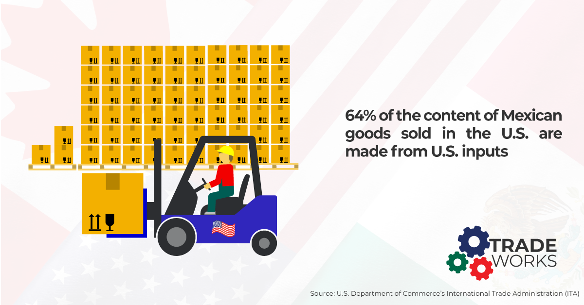 Tradeworks for Americans. 64% of the content of Mexican goods sold in the US are made from U.S. inputs
