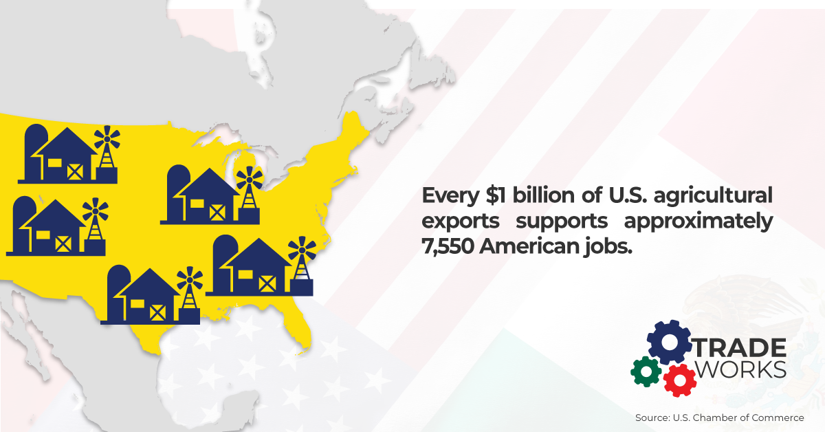 TradeWorks for every 1 billion of U.S. agricutural exports supports approximately 7,550 american jobs